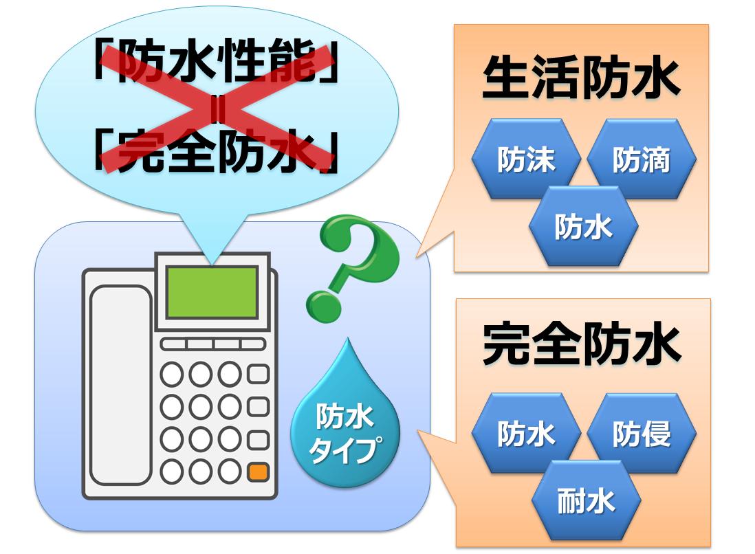 防水性能は生活防水と完全防水の2種類