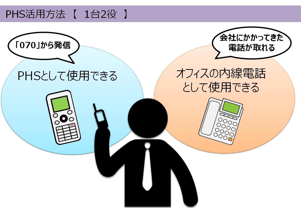 ビジネスホンとPHS連動の活用方法【1台2役】
