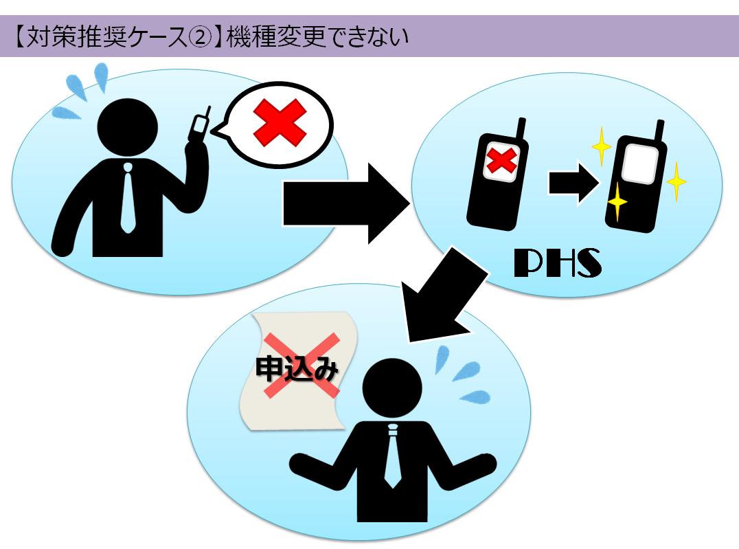 ビジネスホンと連動するPHSが故障しても機種変更が出来なくなる
